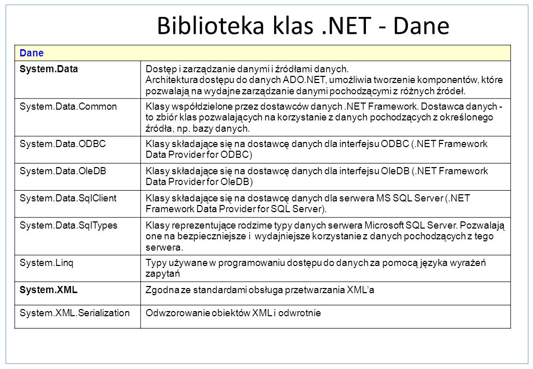 Biblioteka klas .NET - Dane