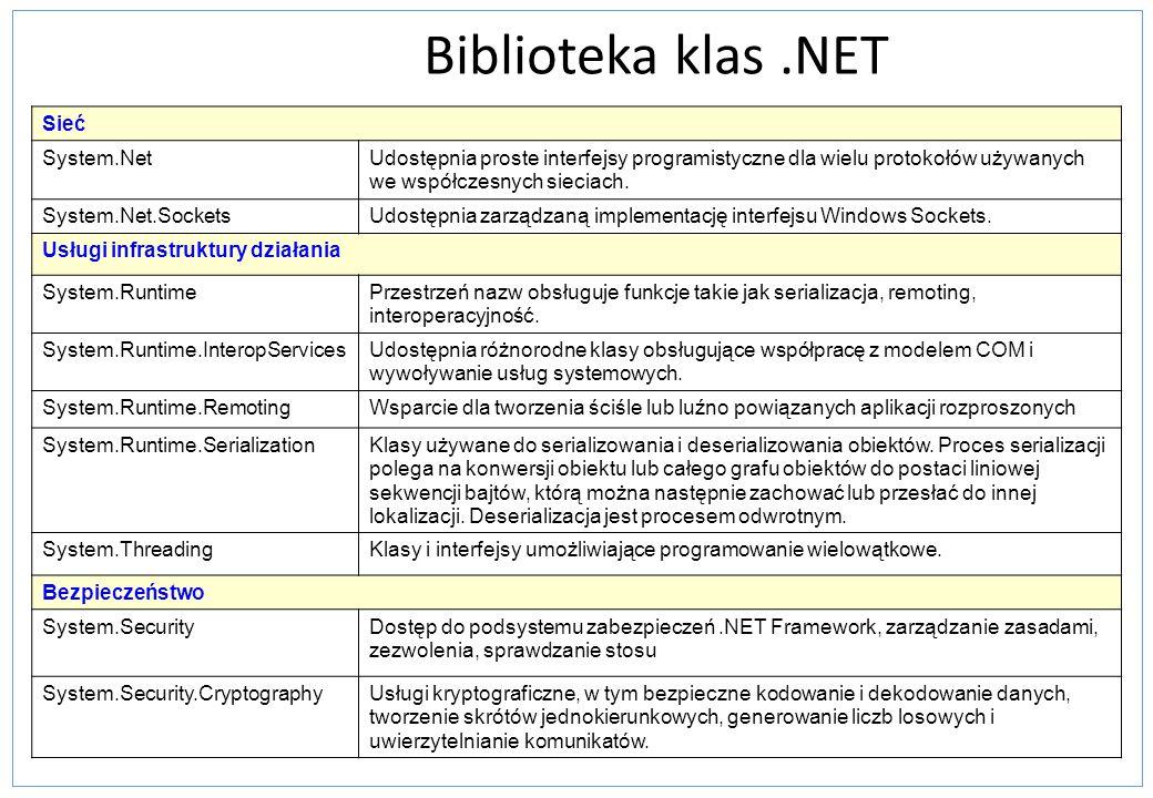 Biblioteka klas .NET Sieć System.Net