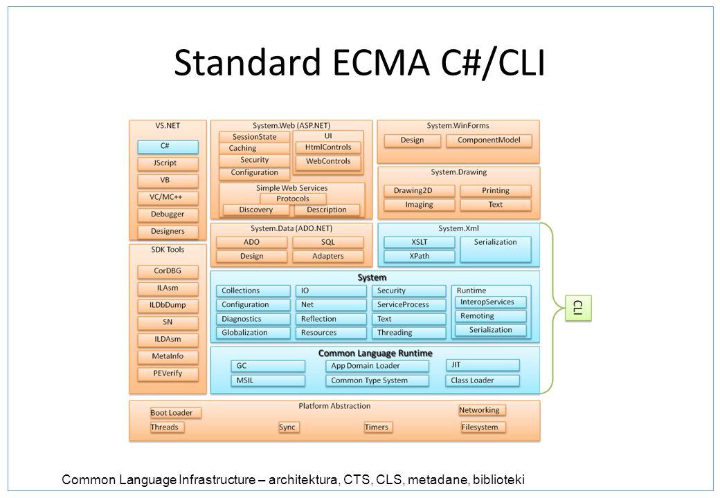 Standard ECMA C#/CLI Infrastruktura wspólnego języka – pozwala tworzyć dystrybucję platformy .NETdo dowolnych systemów operacyjnych i/lub procesorów.