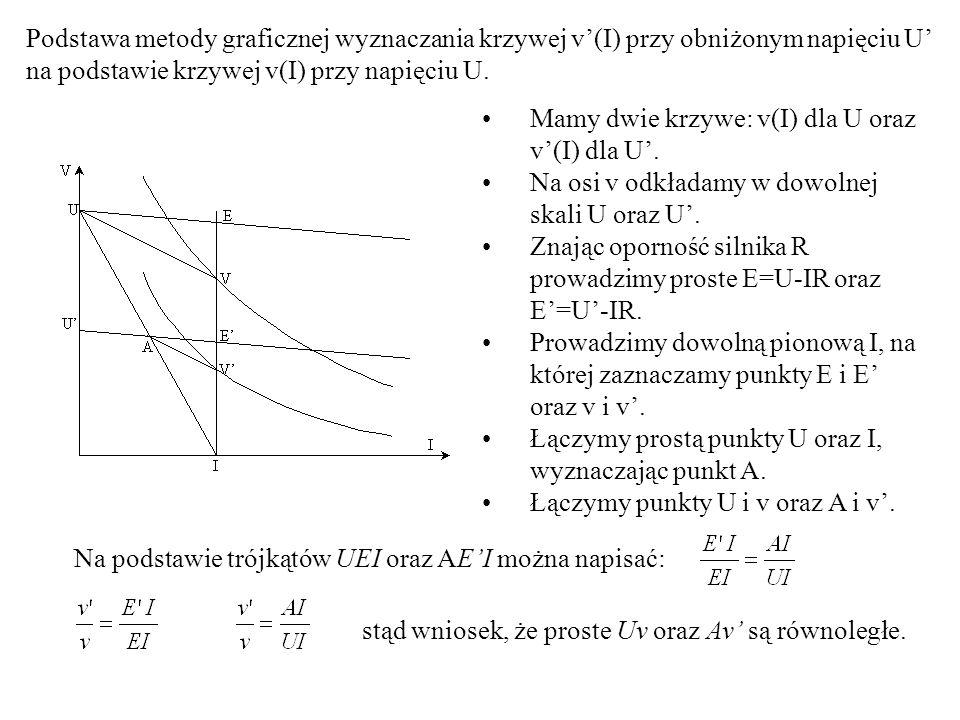 Podstawa metody graficznej wyznaczania krzywej v'(I) przy obniżonym napięciu U' na podstawie krzywej v(I) przy napięciu U.