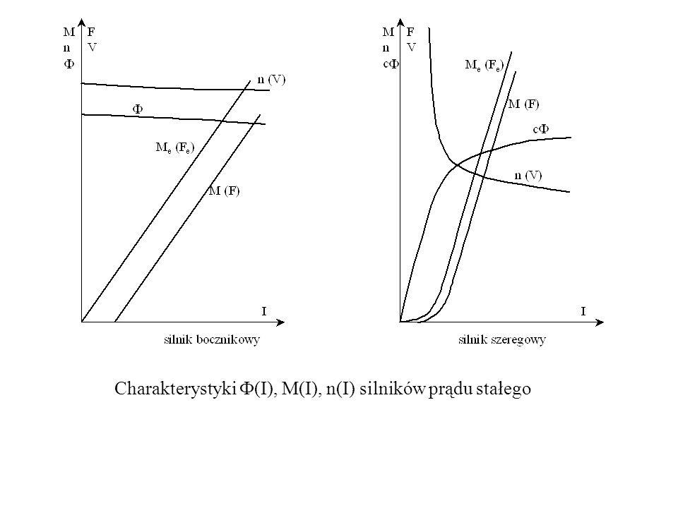 Charakterystyki F(I), M(I), n(I) silników prądu stałego