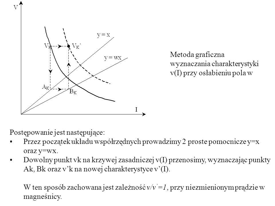 Metoda graficzna wyznaczania charakterystyki v(I) przy osłabieniu pola w