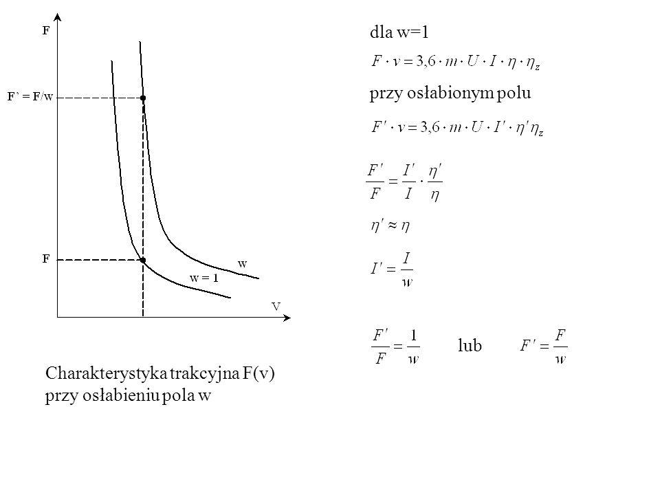 dla w=1 przy osłabionym polu lub Charakterystyka trakcyjna F(v) przy osłabieniu pola w