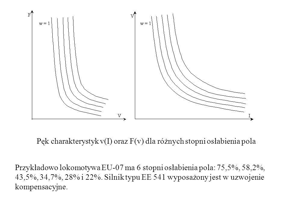 Pęk charakterystyk v(I) oraz F(v) dla różnych stopni osłabienia pola