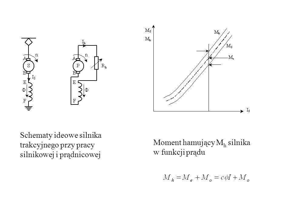 Schematy ideowe silnika trakcyjnego przy pracy silnikowej i prądnicowej