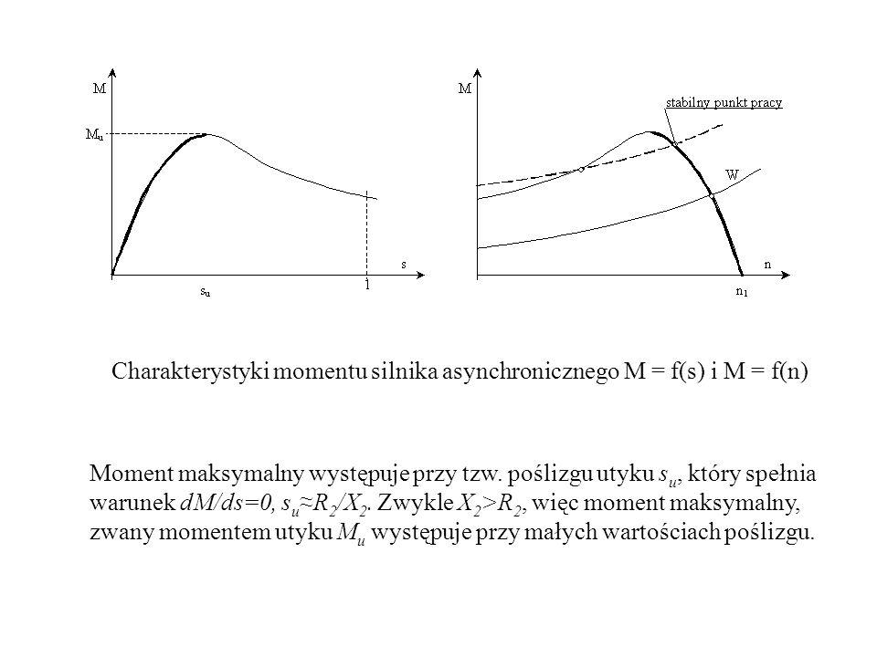 Charakterystyki momentu silnika asynchronicznego M = f(s) i M = f(n)