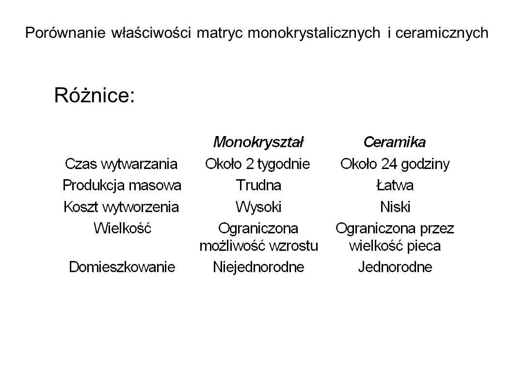 Porównanie właściwości matryc monokrystalicznych i ceramicznych
