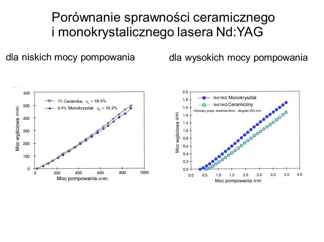 Porównanie sprawności ceramicznego i monokrystalicznego lasera Nd:YAG