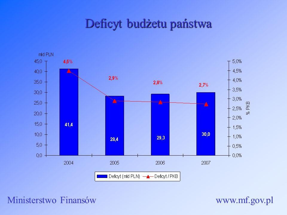 Deficyt budżetu państwa