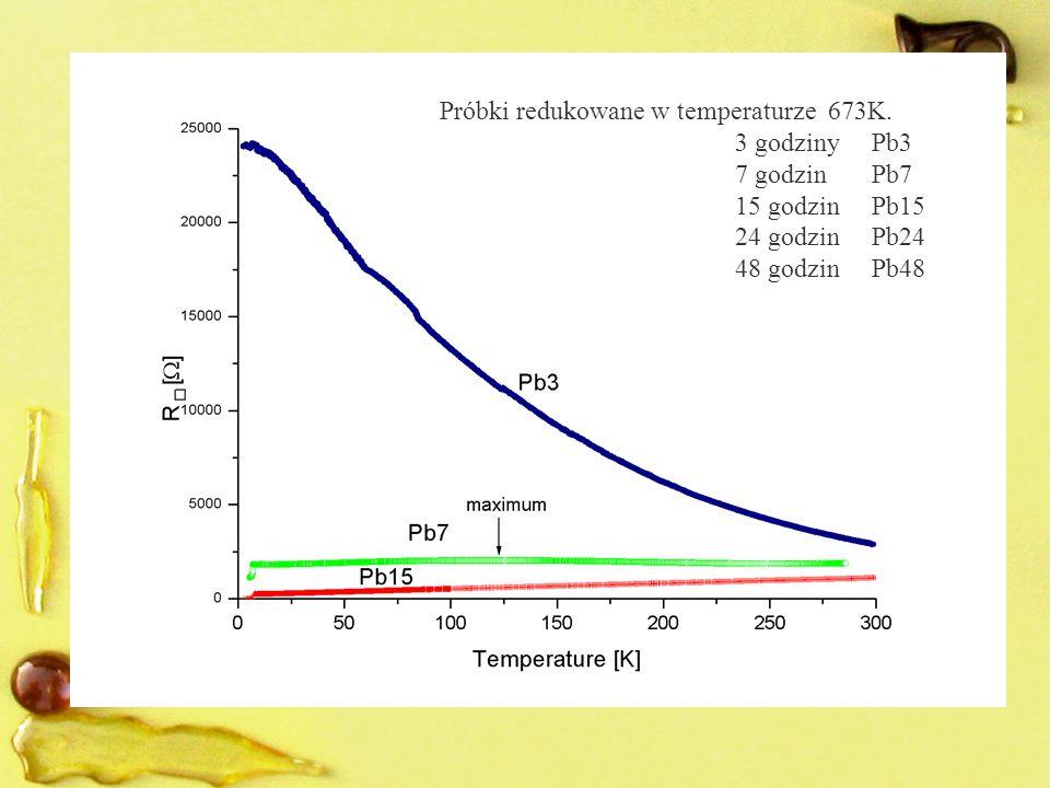 Próbki redukowane w temperaturze 673K