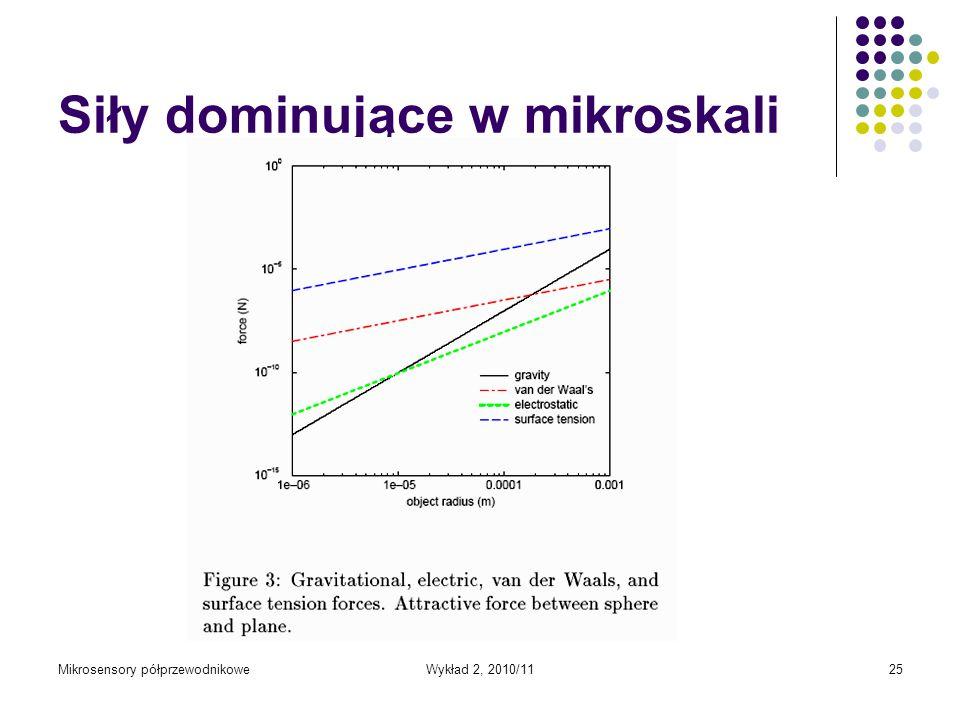 Siły dominujące w mikroskali