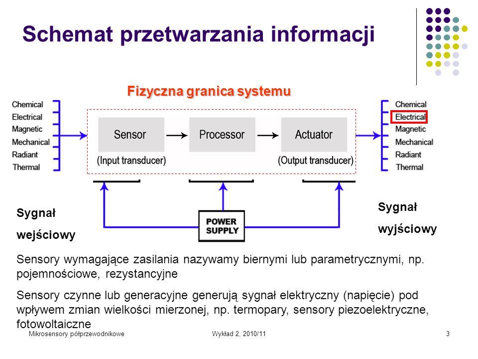Schemat przetwarzania informacji