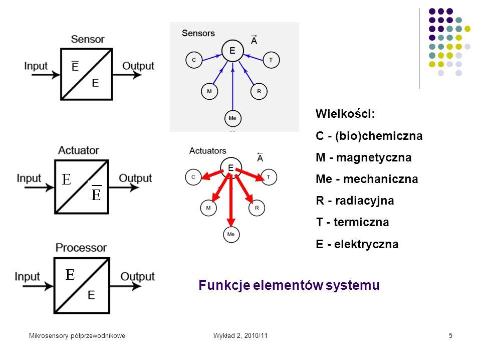 Funkcje elementów systemu