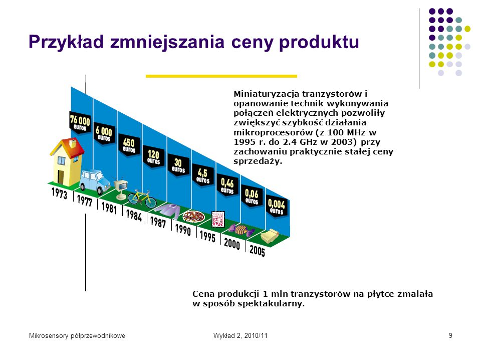 Przykład zmniejszania ceny produktu