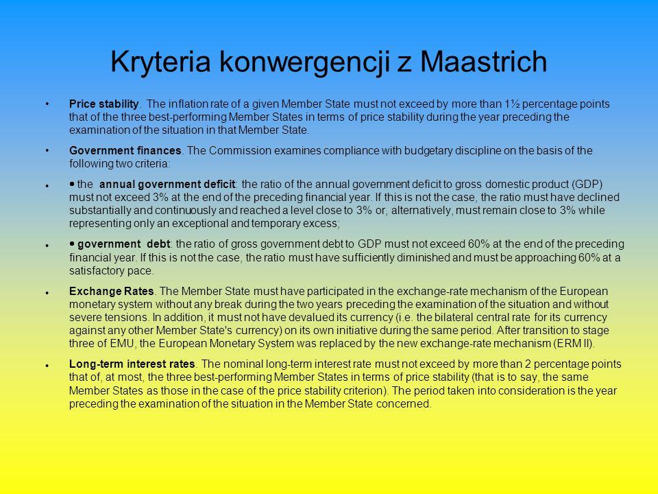 Kryteria konwergencji z Maastrich