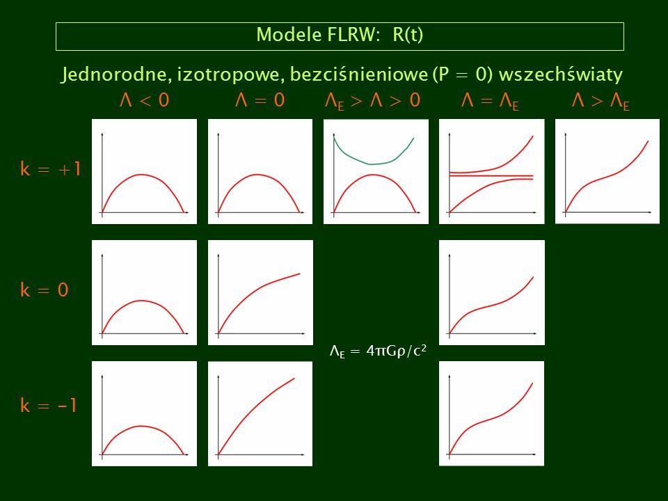 Jednorodne, izotropowe, bezciśnieniowe (P = 0) wszechświaty Λ < 0