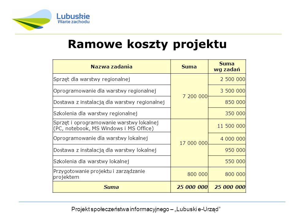 Ramowe koszty projektu