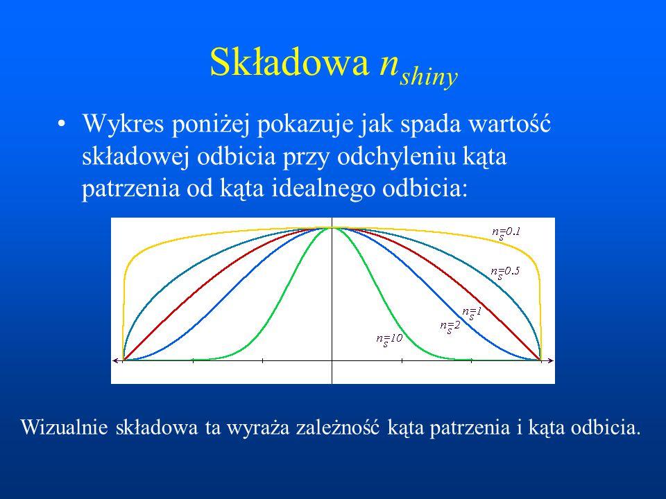 Składowa nshiny Wykres poniżej pokazuje jak spada wartość składowej odbicia przy odchyleniu kąta patrzenia od kąta idealnego odbicia: