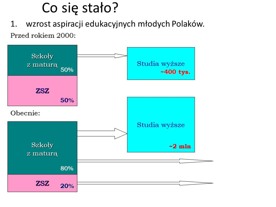 Co się stało wzrost aspiracji edukacyjnych młodych Polaków.
