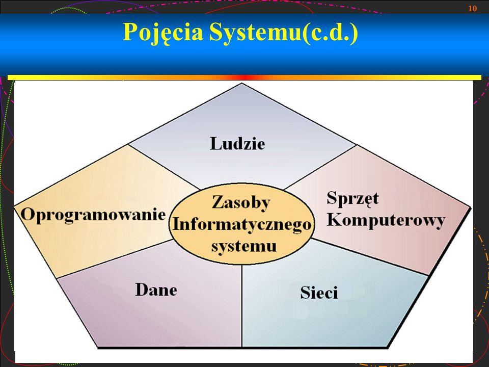Pojęcia Systemu(c.d.)