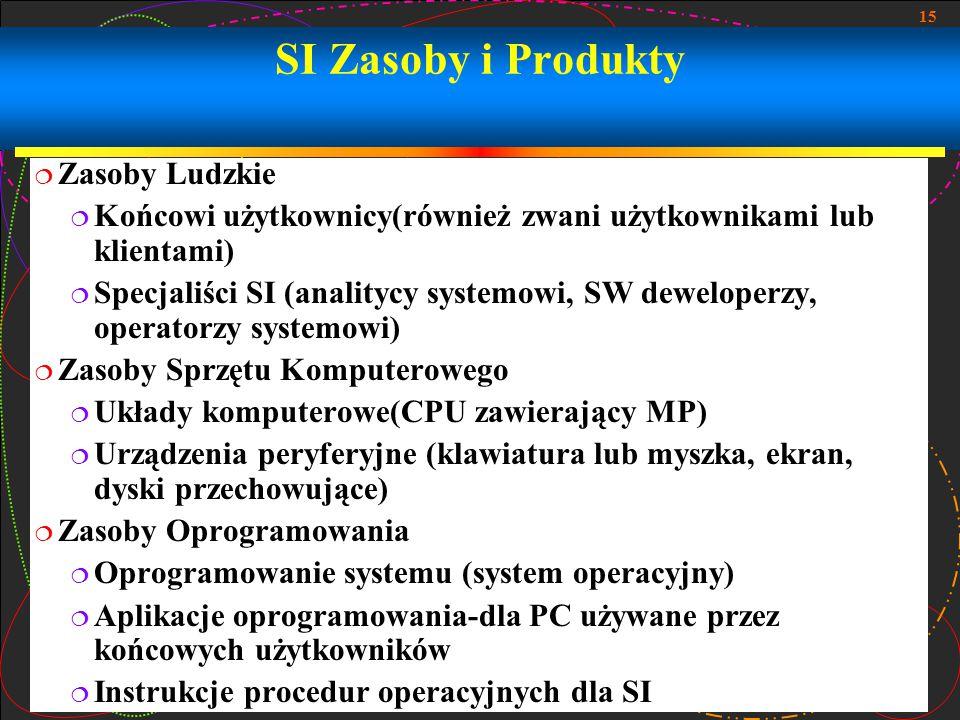 SI Zasoby i Produkty Zasoby Ludzkie