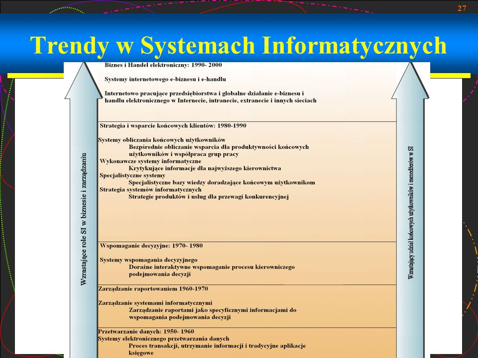 Trendy w Systemach Informatycznych