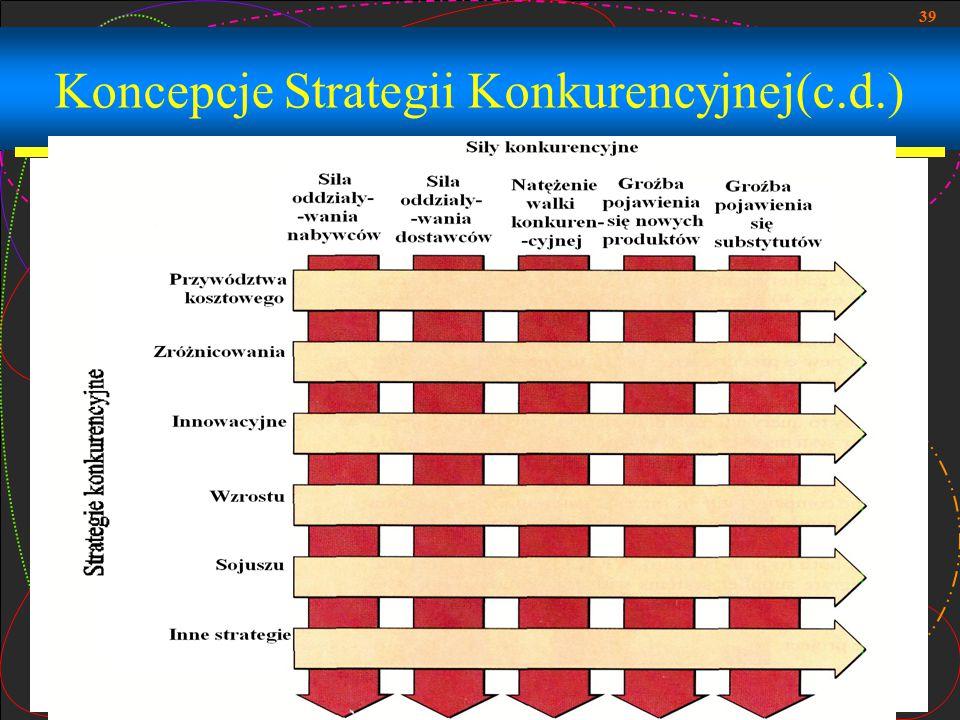 Koncepcje Strategii Konkurencyjnej(c.d.)