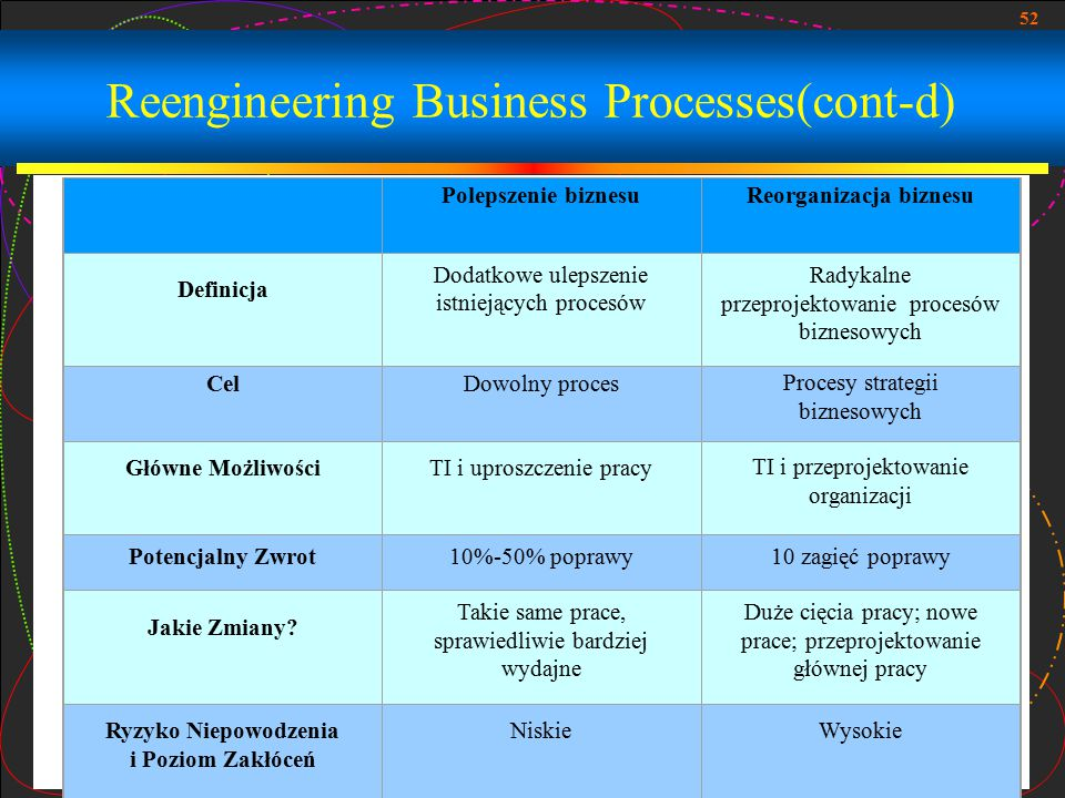 Reengineering Business Processes(cont-d)