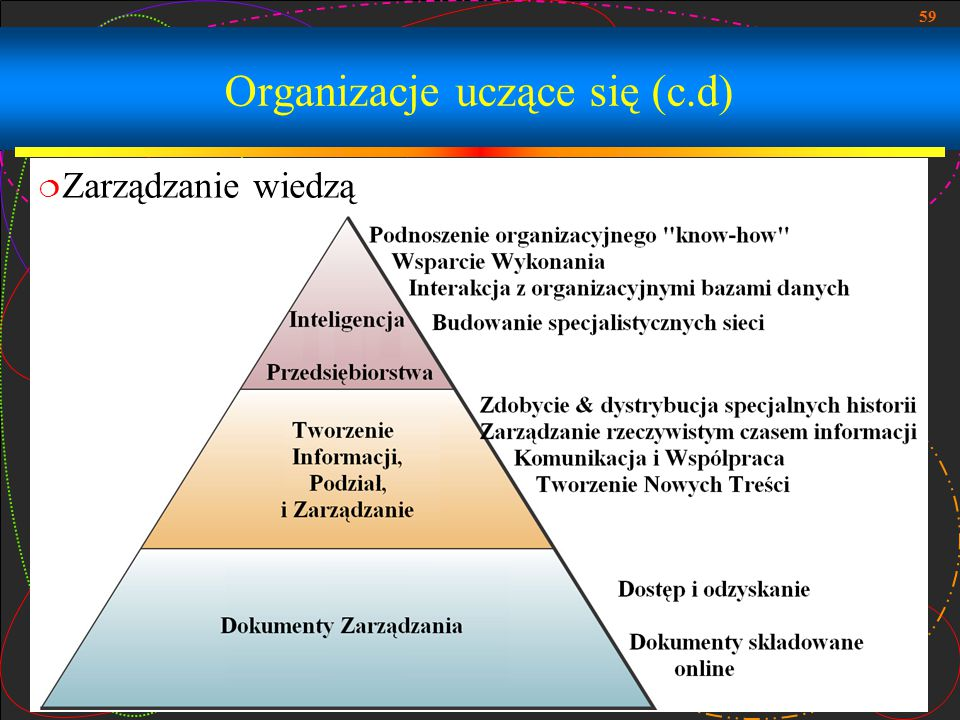 Organizacje uczące się (c.d)