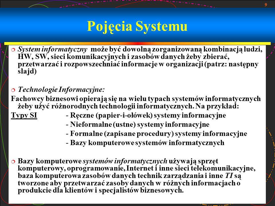 Pojęcia Systemu