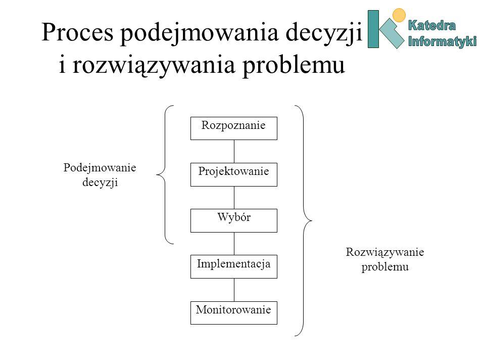Proces podejmowania decyzji i rozwiązywania problemu