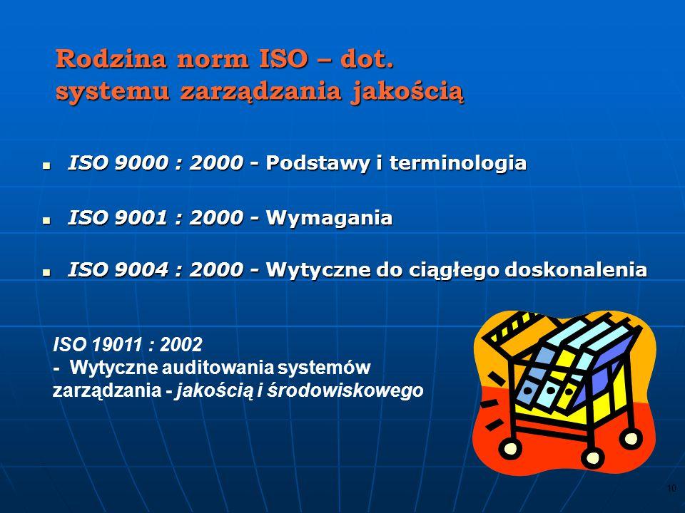Rodzina norm ISO – dot. systemu zarządzania jakością