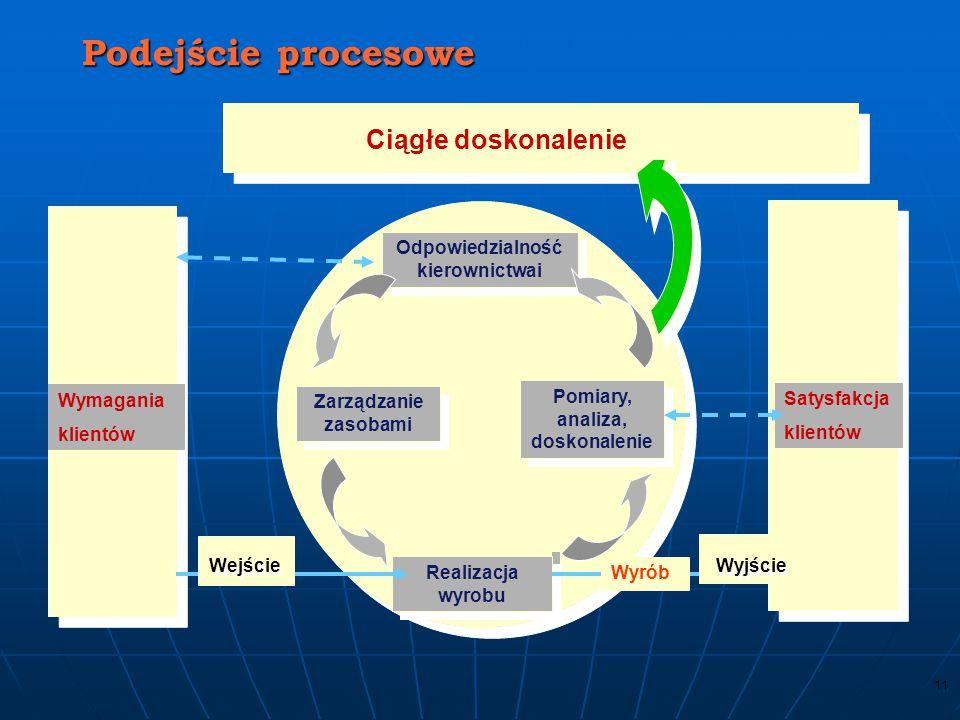 Podejście procesowe Ciągłe doskonalenie Odpowiedzialność kierownictwai