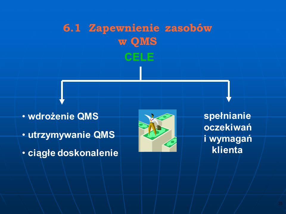 6.1 Zapewnienie zasobów w QMS