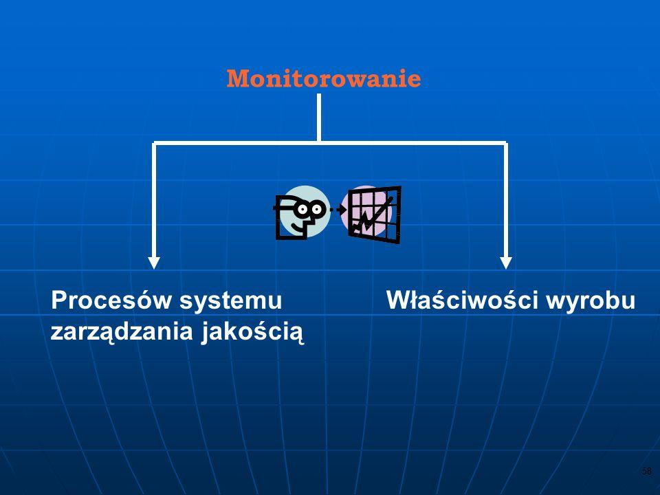 Monitorowanie Procesów systemu zarządzania jakością Właściwości wyrobu