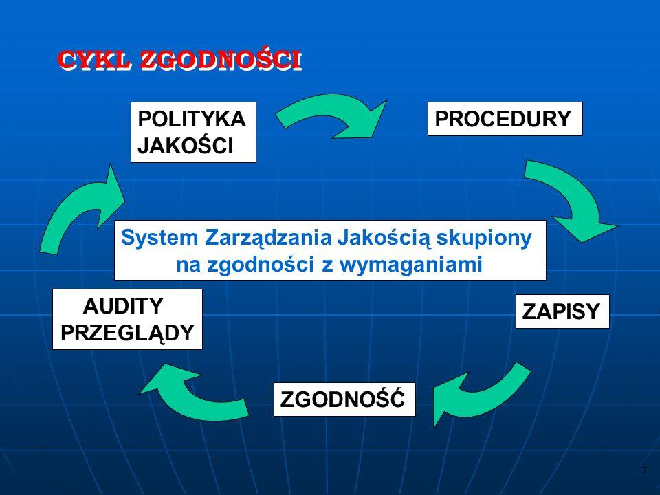 System Zarządzania Jakością skupiony na zgodności z wymaganiami