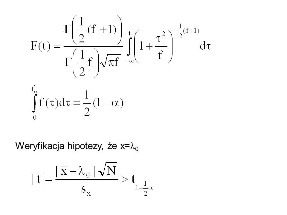 Weryfikacja hipotezy, że x=l0