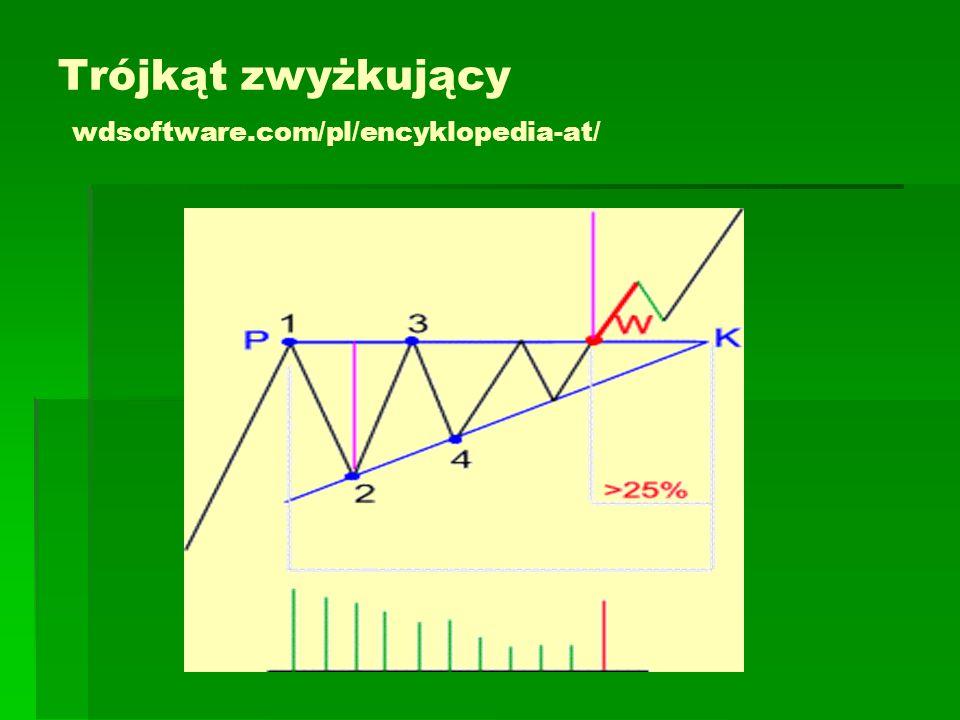 Trójkąt zwyżkujący wdsoftware.com/pl/encyklopedia-at/