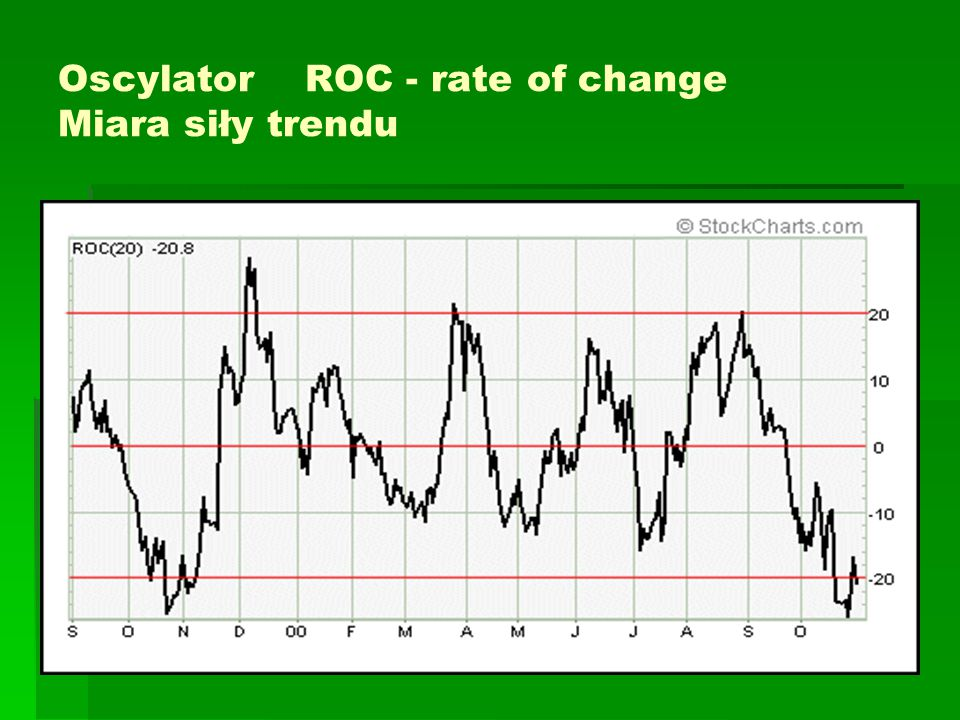 Oscylator ROC - rate of change Miara siły trendu