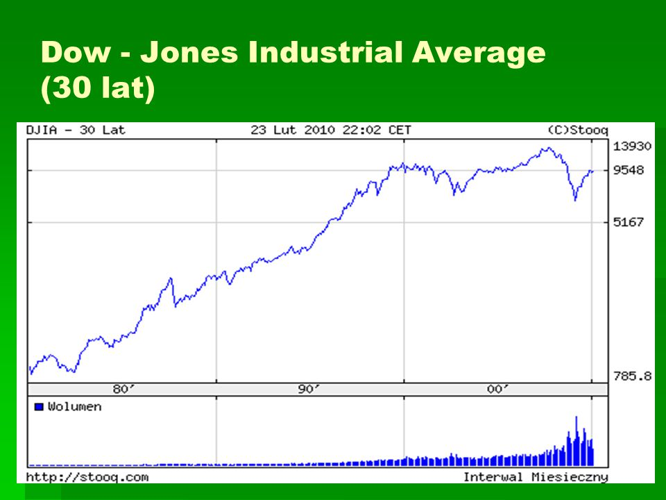 Dow - Jones Industrial Average (30 lat)