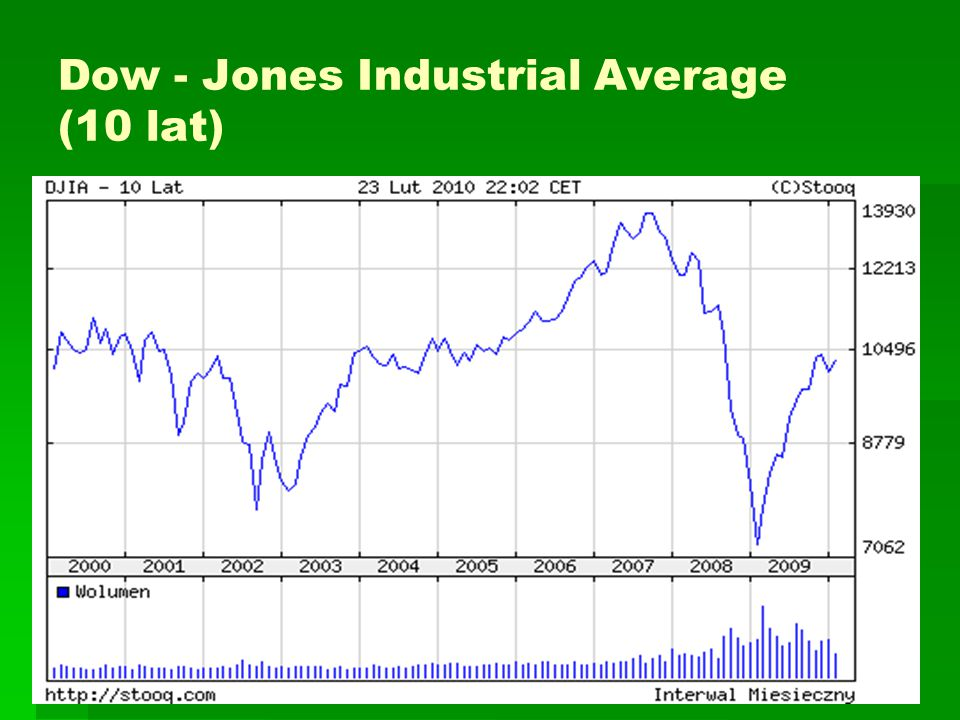 Dow - Jones Industrial Average (10 lat)