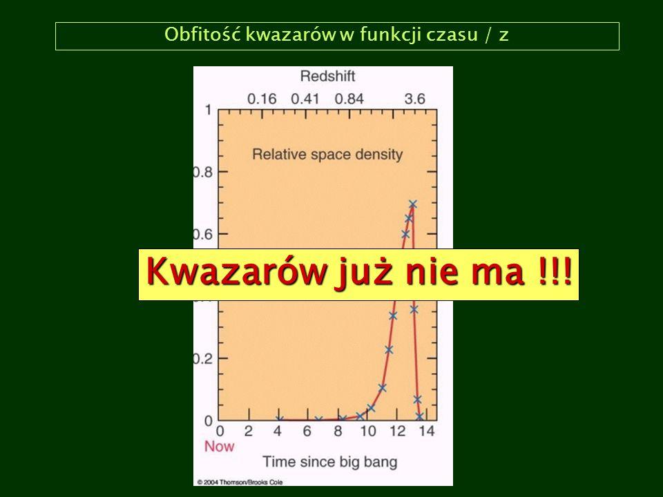 Obfitość kwazarów w funkcji czasu / z