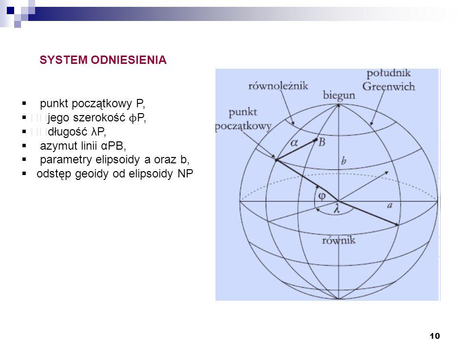 SYSTEM ODNIESIENIA punkt początkowy P, jego szerokość ϕP, długość λP, azymut linii αPB, parametry elipsoidy a oraz b,