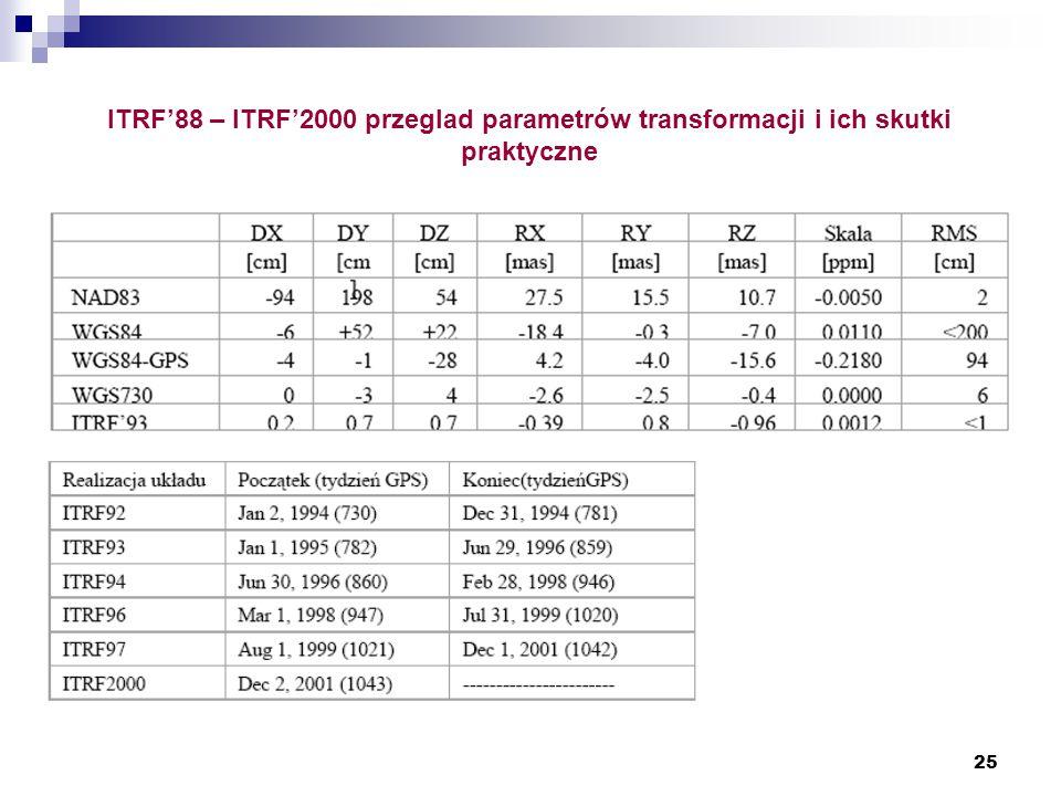 ITRF'88 – ITRF'2000 przeglad parametrów transformacji i ich skutki praktyczne