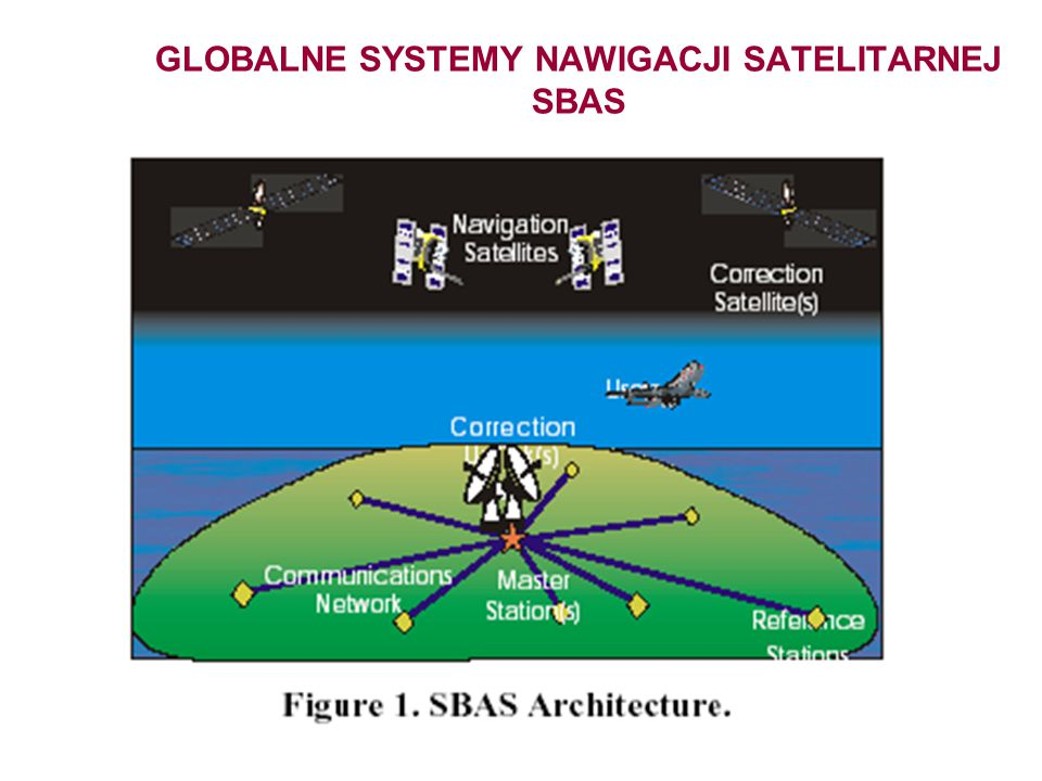 GLOBALNE SYSTEMY NAWIGACJI SATELITARNEJ SBAS