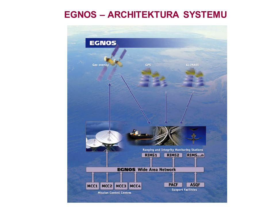 EGNOS – ARCHITEKTURA SYSTEMU