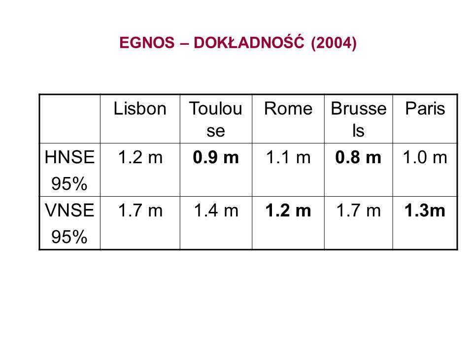 Lisbon Toulouse Rome Brussels Paris HNSE 95% 1.2 m 0.9 m 1.1 m 0.8 m