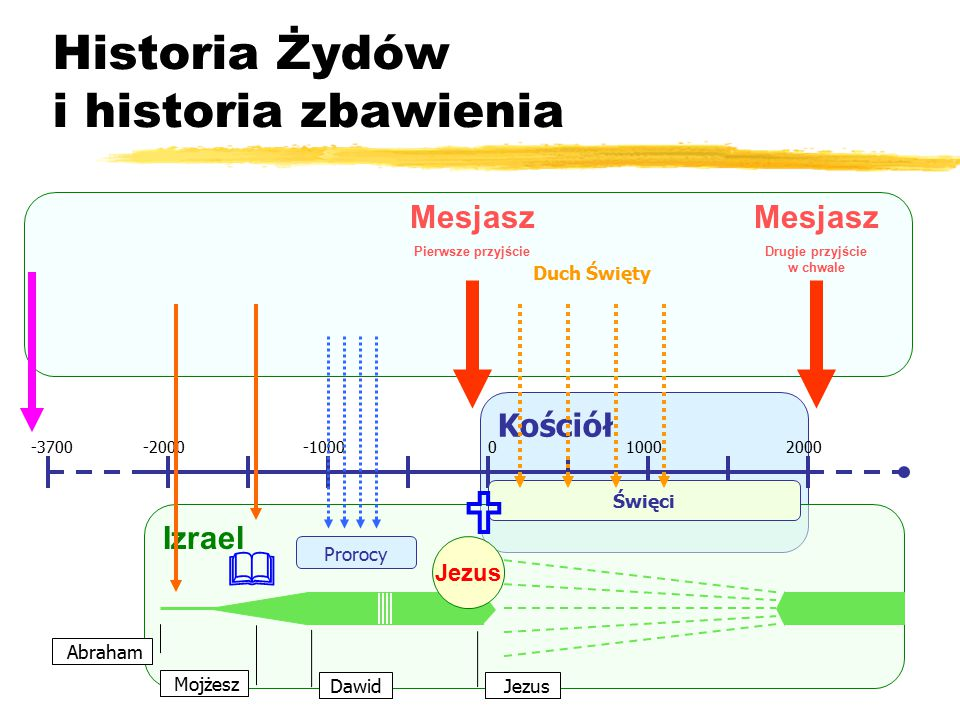 Historia Żydów i historia zbawienia