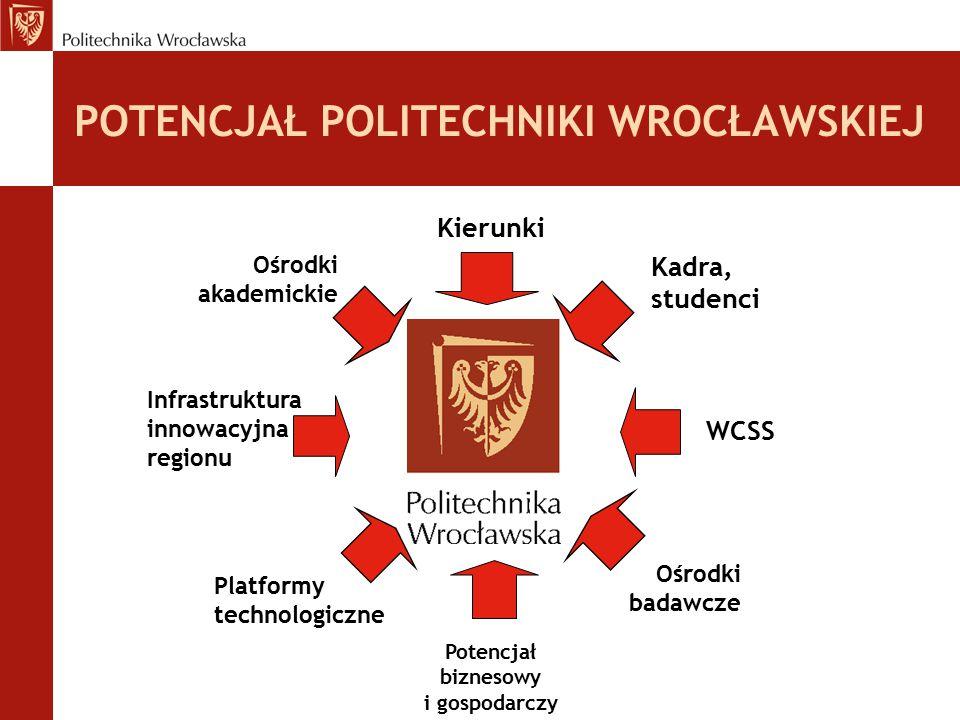 POTENCJAŁ POLITECHNIKI WROCŁAWSKIEJ