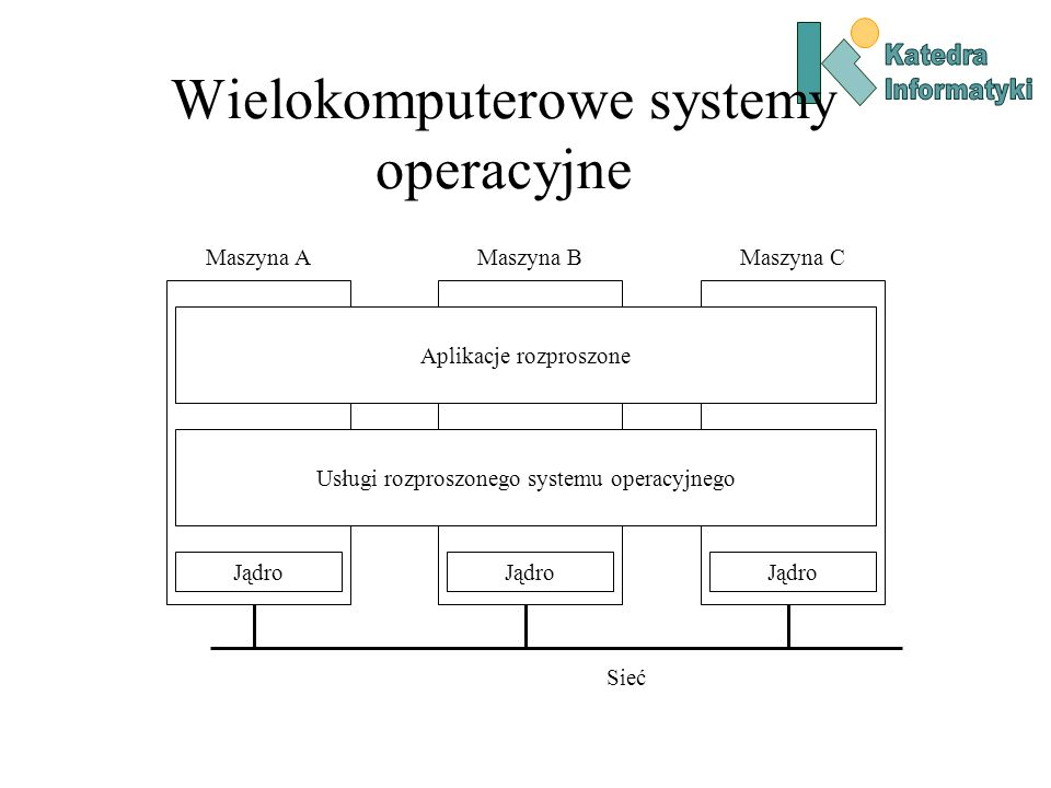 Wielokomputerowe systemy operacyjne